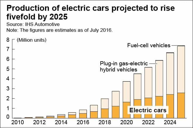 Samochody elektryczne w masowej produkcji