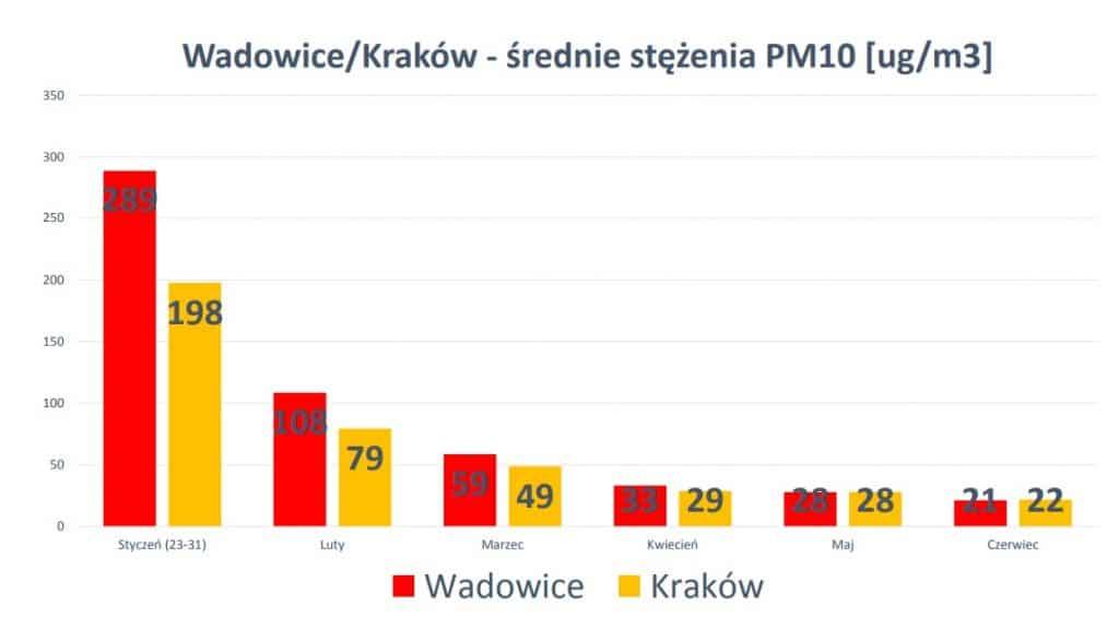wadowice-krakow