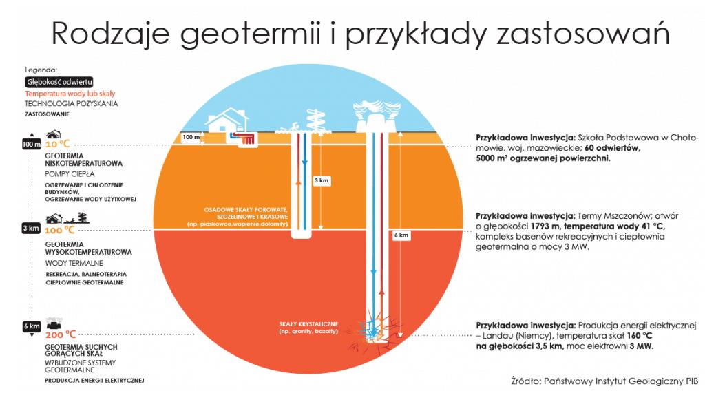 Rodzaje geotermii i przykłady zastosowań