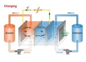 Massachusetts Institute of Technology, MIT, battery, batteries, air-breathing battery, air-breathing batteries, air-breathing, air, oxygen, charging, discharging, energy, energy storage, electricity, renewable energy