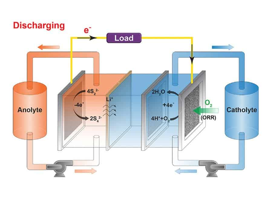Massachusetts Institute of Technology, MIT, battery, batteries, air-breathing battery, air-breathing batteries, air-breathing, air, oxygen, charging, discharging, energy, energy storage, electricity, renewable energy