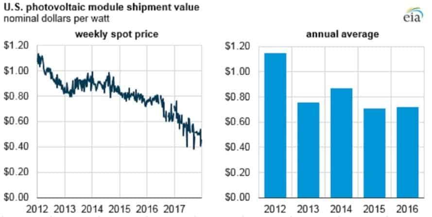 EIA, solar panels, solar energy, solar cost, solar price