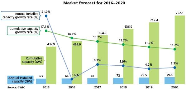 Fig. 1. Global cumulative market forecast through 2020, moderate scenario. Credit: Global Wind Energy Council.