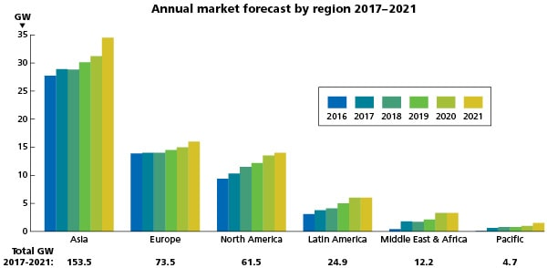 Fig. 2. Annual Market Forecast through 2021 for Asia, Europe, North America, Latin America, Middle East and Africa and the Pacific. Credit: Global Wind Energy Council.