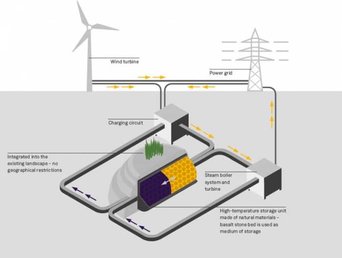 http://elektrovesti.net/userdata/images/2018/03/22/stone-energy-storage.jpg