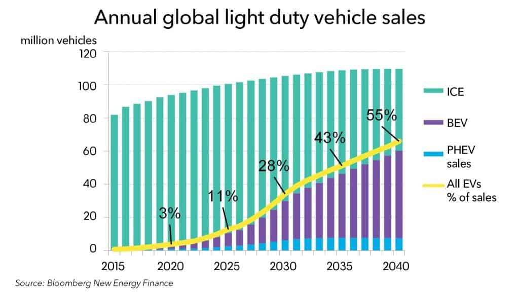https://data.bloomberglp.com/bnef/sites/14/2018/05/annual-global-light-duty-vehicle-sales-1024x576.jpg