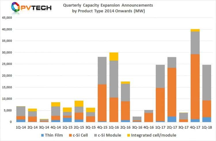 Quarterly Capacity Expansion Announcements by Product Type 2014 Onwards (MW)