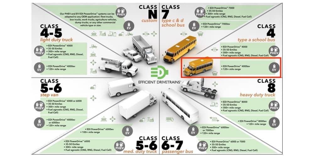 efficient-drivetrains-chart